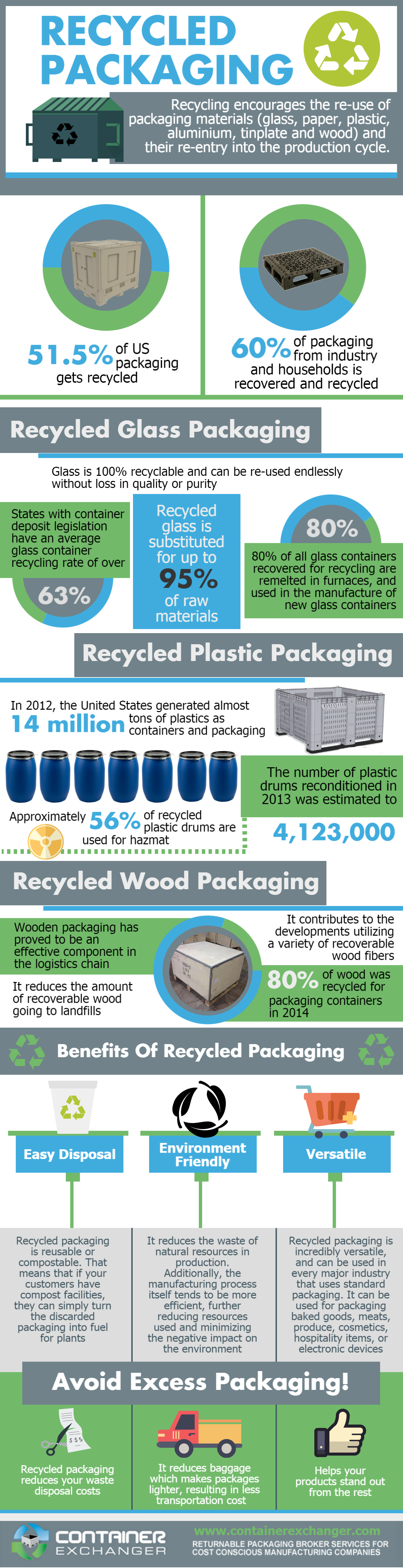Container Exchanger Infographic