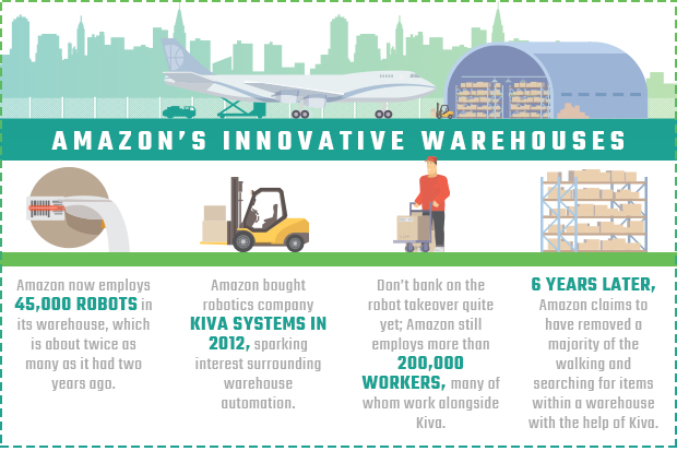 amazon innovative warehouses