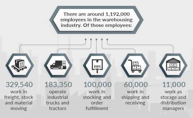 employees in warehousing industry graphic
