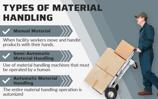 types of material handling graphic