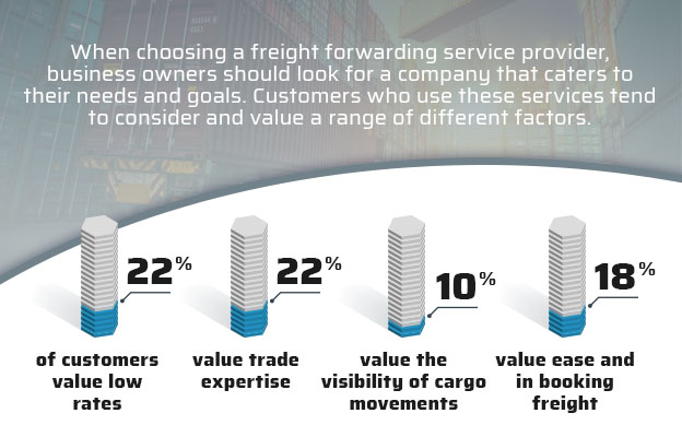 choosing freight forwarding service provider graphic