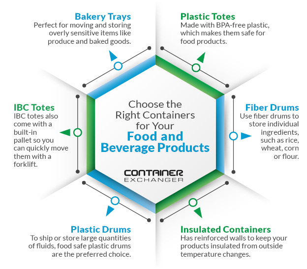 Choose the Right Containers for Your Food and Beverage Products