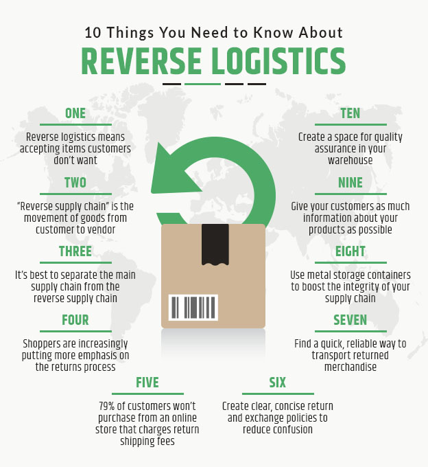 10 things you need to know about reverse logistics graphic