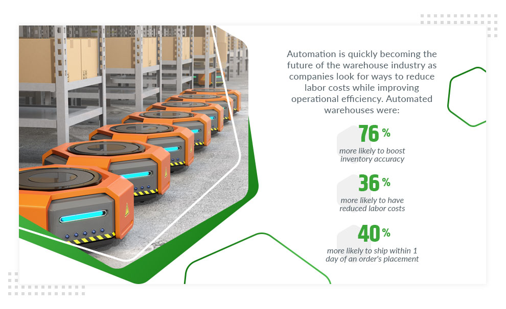 automated warehouse industry statistics
