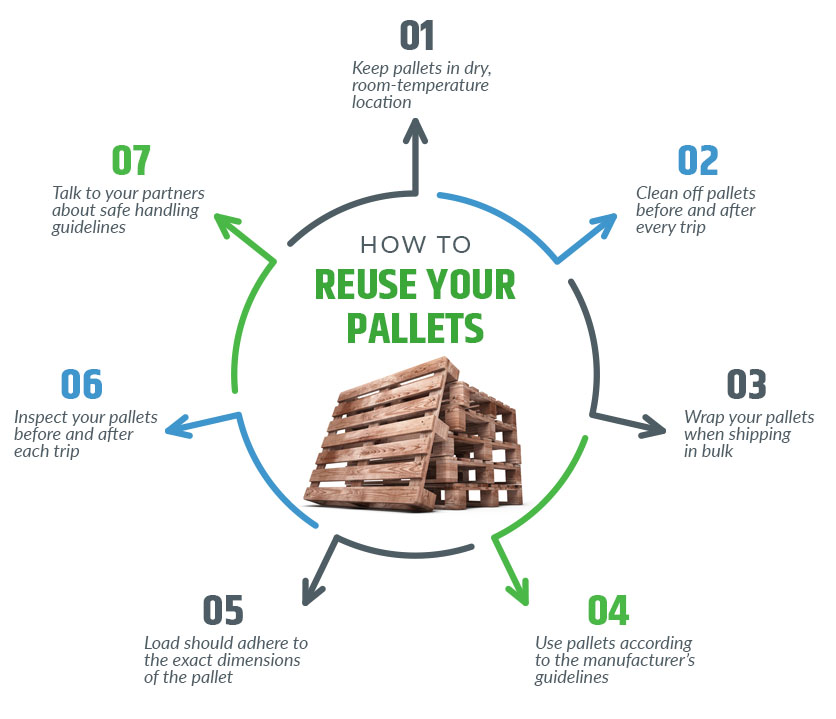how to reuse your pallets