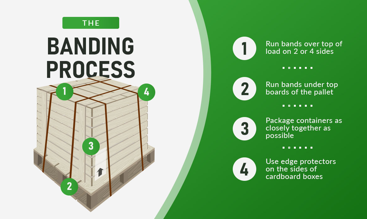 the banding process